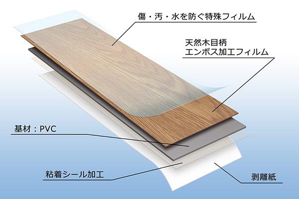 床デコ材質