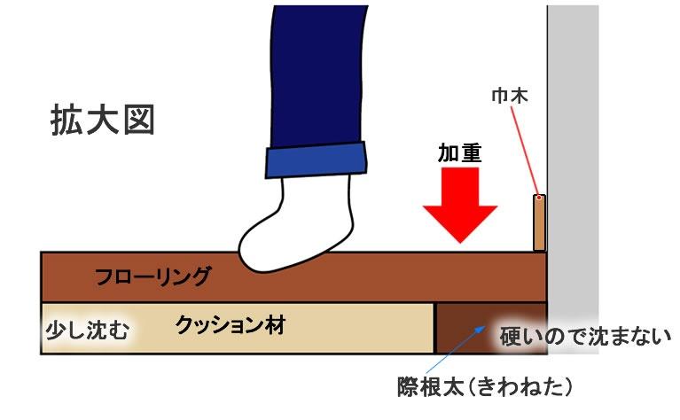 巾木や敷居、框部分の沈み込みが気になる場合は際根太を施工する