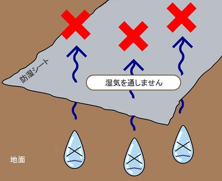 地面からの湿気を防ぎます