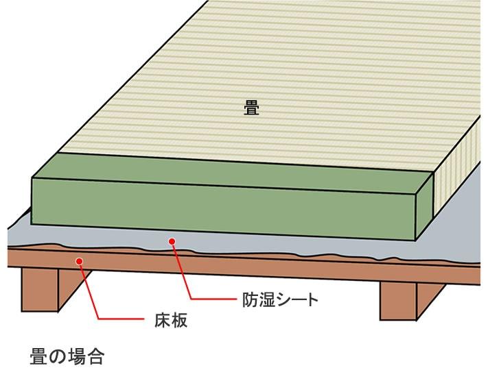 畳の下に敷き込む