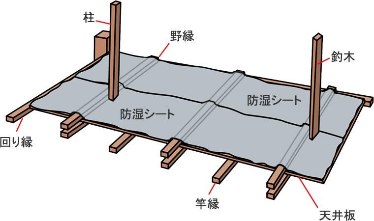 天井裏に敷き結露や雨漏りを防止