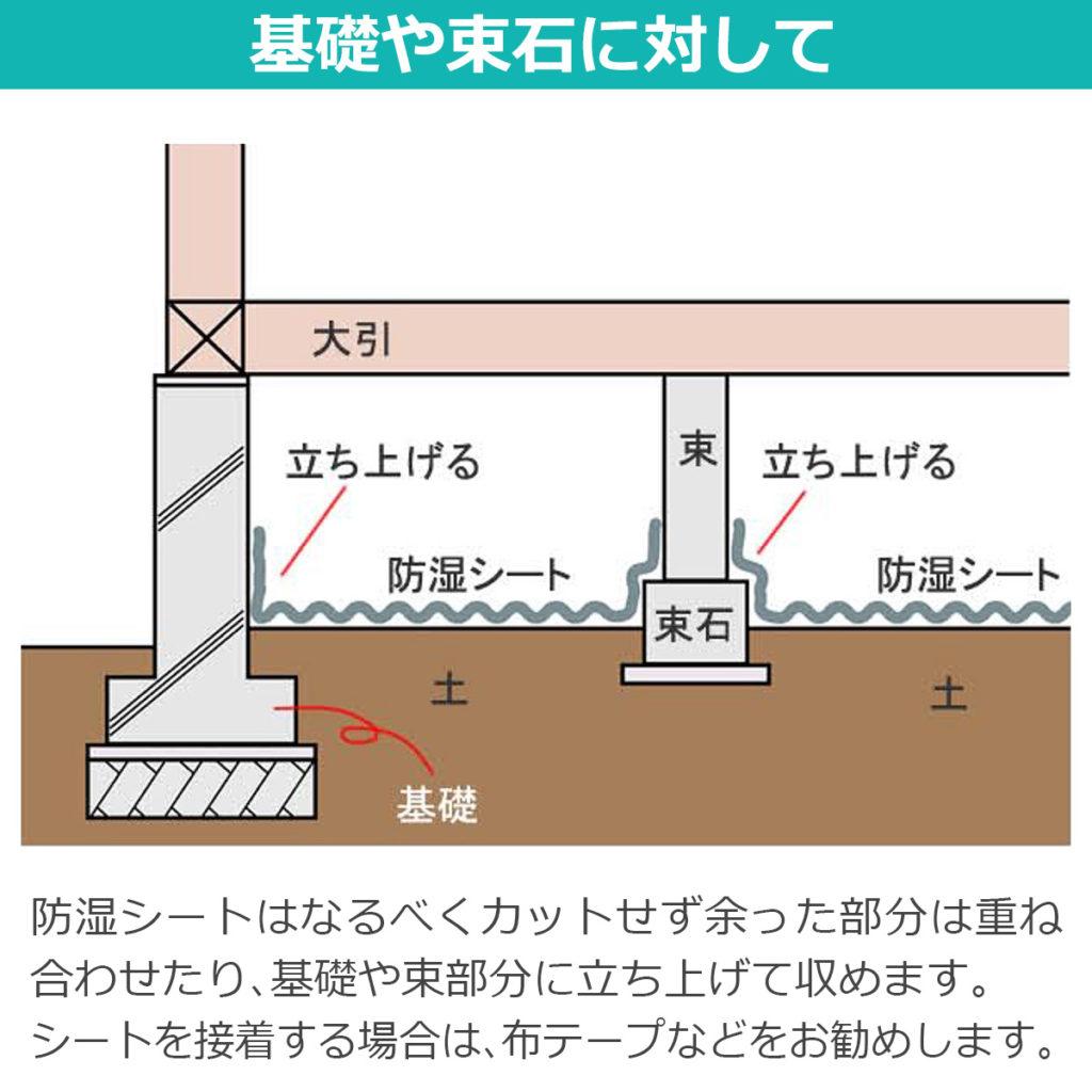 基礎や束石に対して 防湿シートはなるべくカットせず余った部分は重ね合わせたり、基礎や束部分に立ち上げて収めます。シートを接着する場合は、布テープなどをお勧めします
