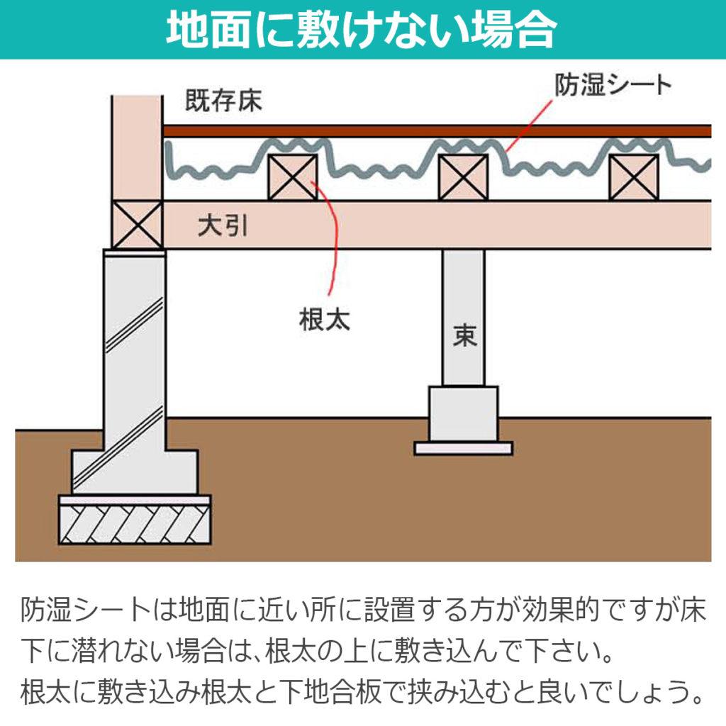 地面に敷けない場合 防湿シートは地面に近い所に設置する方が効果的ですが床下に潜れない場合は根太の上に敷きこんで下さい。根太に敷き込み根太と下地合板で挟み込むと良いでしょう。