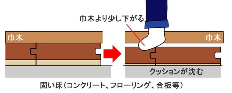 遮音フローリングは裏面がクッションになっていて歩くと少し沈む