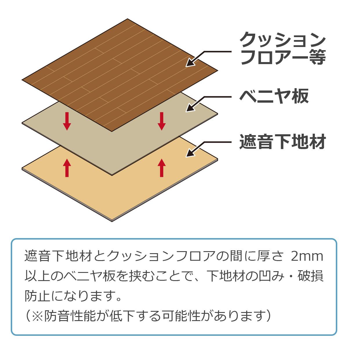 遮音下地材とクッションフロアの間に厚さ2mm以上のベニヤ板を挟むことで、下地材の凹み・破損防止になります(※防音性能が低下する可能性があります)