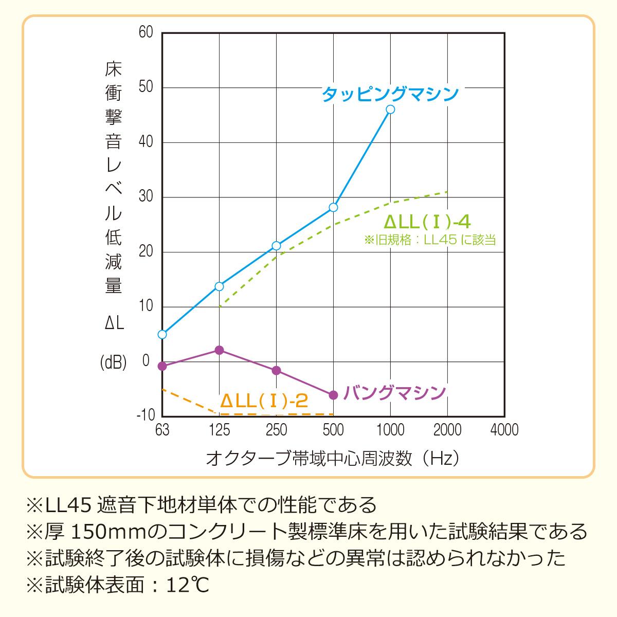 床衝撃音レベル低減量グラフ